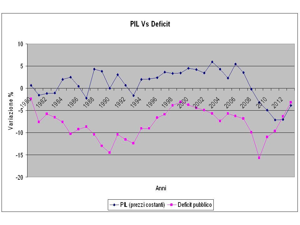 pil_deficit