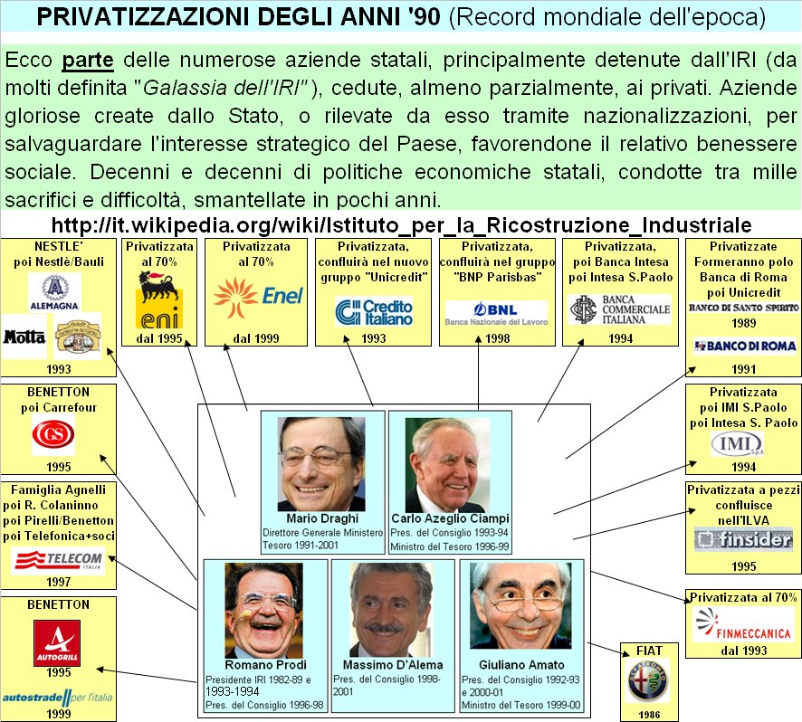 Privatizzatori