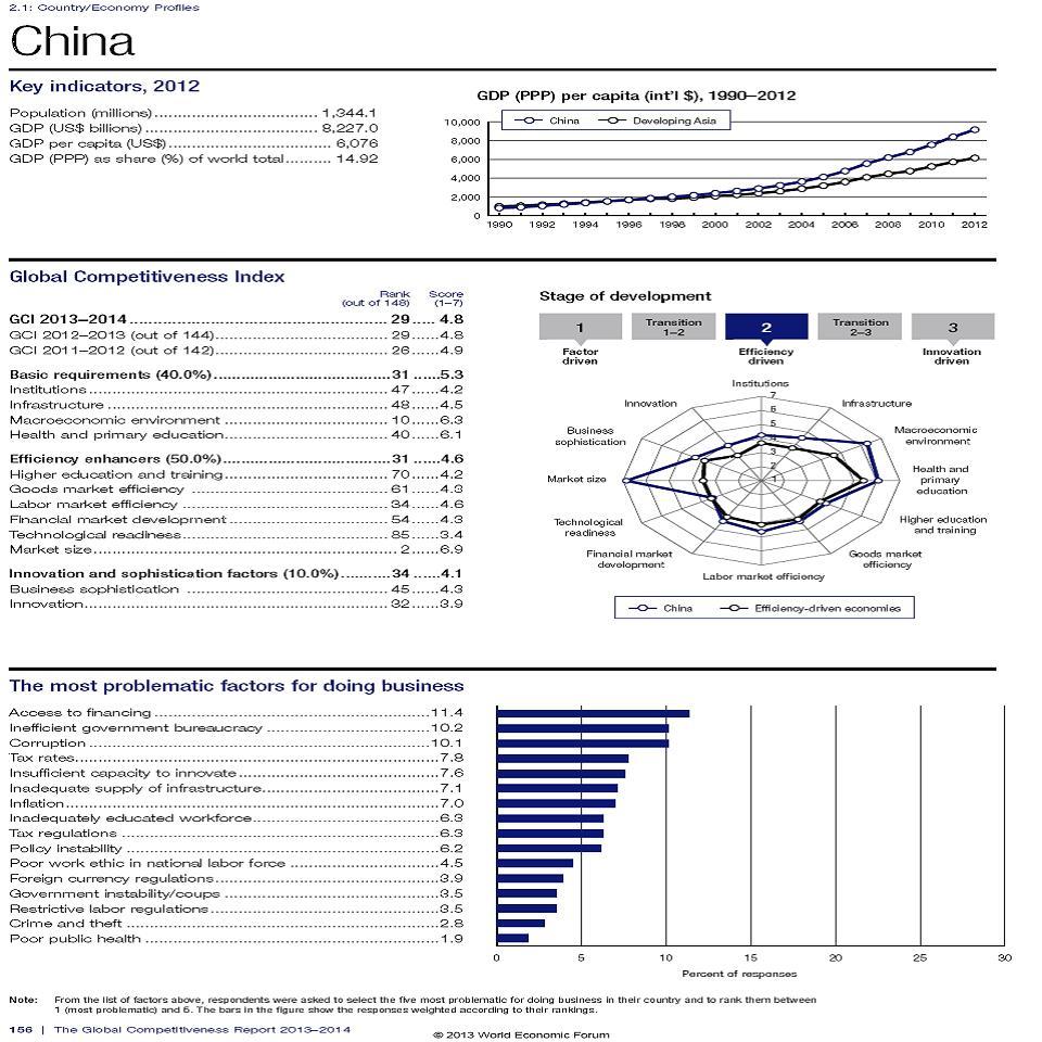 Rank_China
