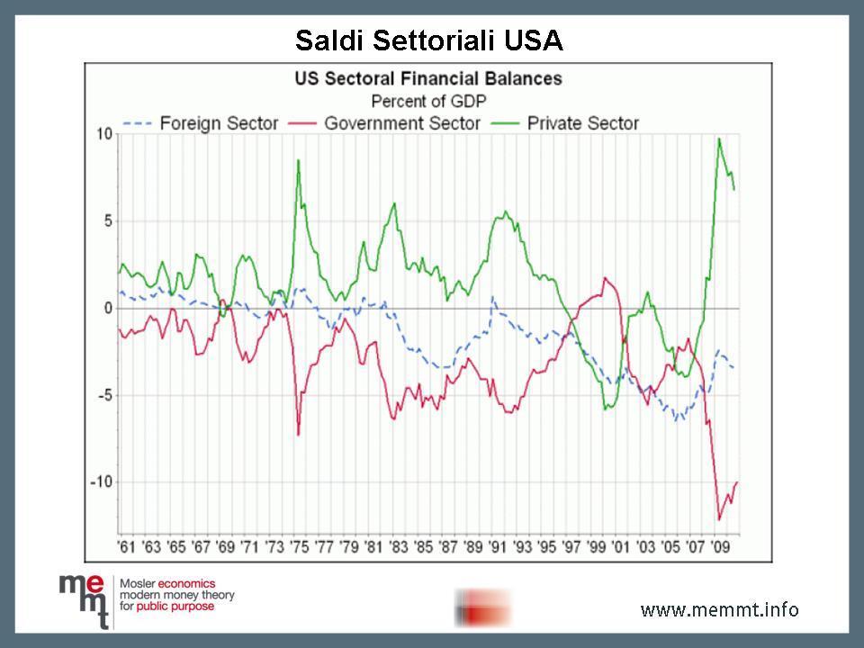 Saldi_USA