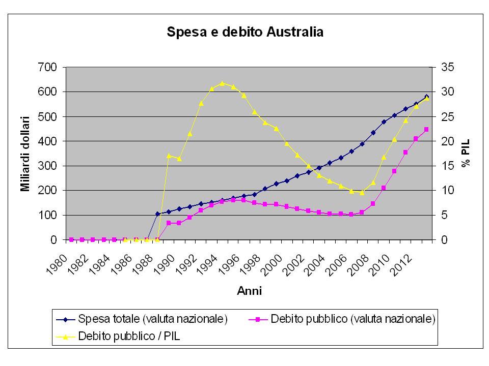 Australia_spesa