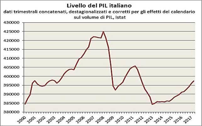Descrizione: Descrizione: Descrizione: Descrizione: Il livello del PIL italiano, misurato su base trimestrale, ha conosciuto una fase di crescita dal 2000 fino al primo trimestre del 2008, pur con una fase di ristagno dal secondo trimestre 2001 al secondo trimestre 2003. Dal secondo trimestre del 2008 al secondo trimestre del 2009 si è concretizzata la più intensa fase di crollo del PIL dal dopoguerra ad oggi, seguita da una ripresa dal terzo trimestre 2009 al secondo trimestre 2011. Dal terzo trimestre 2011, il PIL ha subito un ulteriore forte calo, e dal secondo trimestre 2013 si è stabilizzato e poi ha ricominciato a crescere nel 2015-2017.