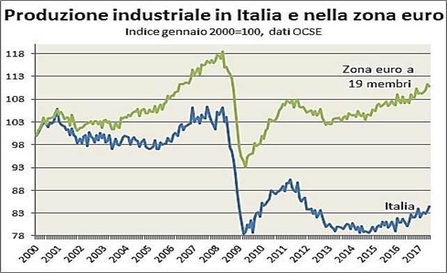 Descrizione: Descrizione: Descrizione: Descrizione: La produzione industriale italiana aveva mostrato una tendenza a un moderato calo nel 2000-2005, seguito da una fase di crescita nel 2005-2008, con trend di crescita più limitato rispetto alla media della zona euro. Dalla metà del 2008 fino ad aprile 2009 la produzione industriale è crollata da un massimo di 106 ad un minimo di 78, analogamente a quanto accaduto in tutto il mondo con la crisi finanziaria internazionale. Dalla seconda metà del 2009 alla metà del 2011 la produzione industriale ha recuperato circa il 40% di quanto aveva perso, tornando successivamente a calare. Dal 2014 è ricominciata una fase di lenta crescita della produzione industriale.