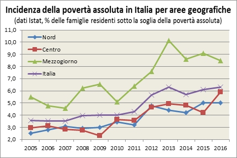 Descrizione: Descrizione: Descrizione: Descrizione: La stima ISTAT mostra un lento aumento dell'incidenza della povertà assoluta in Italia nel 2007-2010 (dal 3,5% al 4%) e un'accelerazione nel 2011-13, con un picco del 6,3% delle famiglie italiane in povertà assoluta. Nel 2014 si manifesta un primo ridimensionamento dell'incidenza della povertà assoluta che scende al 5,7%. Il centro e il nord sono caratterizzati da un andamento analogo al dato nazionale, ma con livelli di povertà assoluta inferiori rispetto alla media nazionale di 1-2 punti percentuali, toccando nel 2014 il 4,2% di famiglie in povertà assoluta nel nord e il 4,8% nel centro. Il Mezzogiorno invece ha un livello maggiore di povertà assoluta, il quale cresce più che proporzionalmente rispetto al resto d'Italia dal 5,1% del 2010 al 10,1% del 2013, ma che nel 2014 beneficia di una riduzione più forte, scendendo all'8,6% di incidenza della povertà assoluta, pur rimanendo circa il doppio rispetto al centro-nord. Nel 2015-2016 la povertà assoluta aumenta al nord e al centro, calando moderatamente al sud.