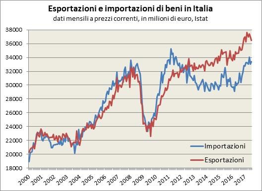 Descrizione: Descrizione: Descrizione: Sia le esportazioni che le importazioni sono cresciute velocemente tra il 2003 ed il 2008 (quasi 50% in più cumulato in valore nominale). Con la prima recessione tra il 2008 e il 2009, sono entrambe temporaneamente crollate per la paralisi dei mercati internazionali, riprendendosi velocemente a partire dalla seconda metà del 2009, con una ripresa più forte per le importazioni. La seconda recessione dal 2011 è invece caratterizzata da una riduzione delle importazioni a causa della compressione dei consumi interni, mentre le esportazioni hanno continuato a crescere, anche se sempre più lentamente, generando un surplus della Bilancia commerciale per la prima volta dall'inizio degli anni duemila.