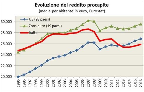 Descrizione: Descrizione: Descrizione: Il reddito pro capite è cresciuto nell'Ue in Italia fino al 2007. Dopo tale data è cominciata una fase di crisi economica con una prima contrazione del reddito pro capite nel 2008-2009, seguita da una ripresa nel 2010-11 e da un nuovo calo del reddito pro capite in Italia e nella zona euro, mentre nell'UE nel suo insieme il redito pro capite è rimasto stazionario nel 2012-13, rimanendo comunque in media ad un livello più basso rispetto al 2007. Nell'insieme il reddito pro capite italiano è cresciuto meno della media UE e della zona euro nel periodo di crescita si è ridotto maggiormente nei periodi di recessione. Il reddito pro capite italiano era più alto della media UE nel 1995 e anche dei futuri paesi membri della zona euro, mentre nel 2013 era inferiore ad entrambe le zone.